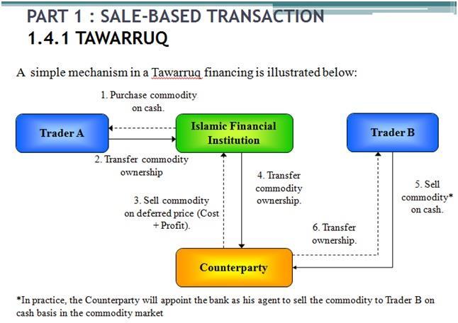 Tawarruq monitization
